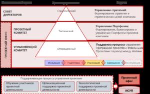 Система управления проектной деятельностью