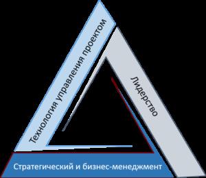 Навыки руководителя проекта
