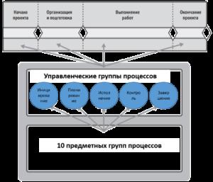 Одно из представлений системы управления проектом
