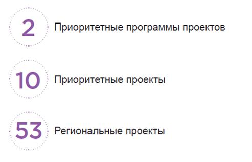 Количество проектов